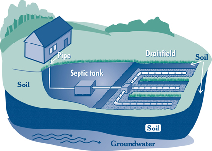 septic.system.image
