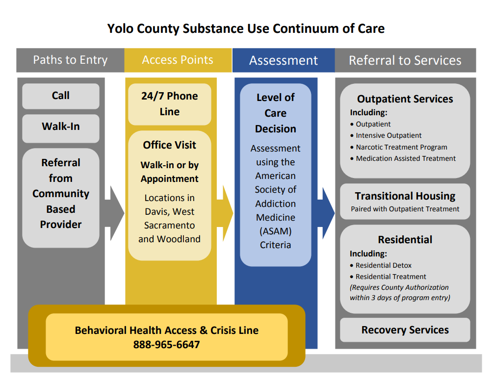 flow sud continuum of care
