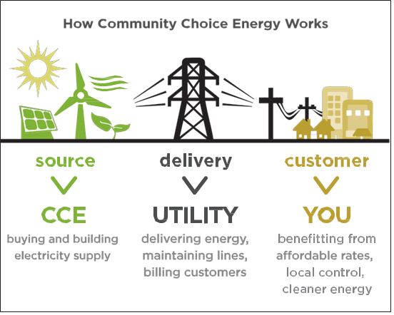 How Community Choice Energy Works